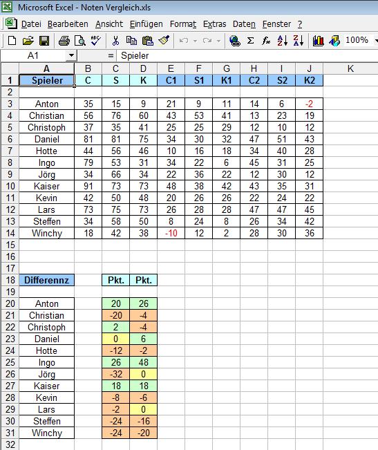 Analyse der sportradarnoten im vergleich zu anderen benotern for Tabelle punkte noten